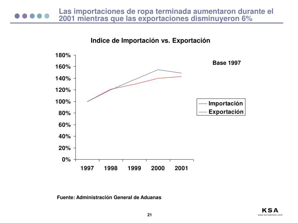 Las importaciones de ropa terminada aumentaron durante el 2001 mientras que las exportaciones disminuyeron 6%