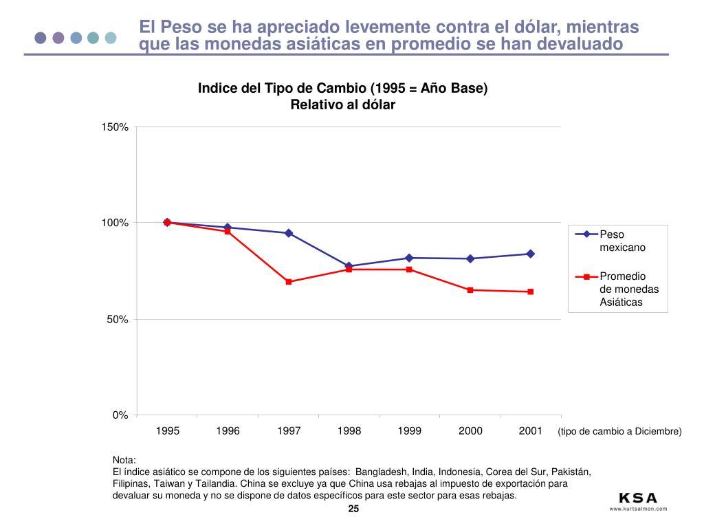 El Peso se ha apreciado levemente contra el dólar, mientras que las monedas asiáticas en promedio se han devaluado