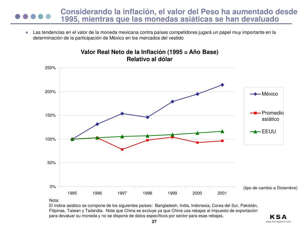 Considerando la inflación, el valor del Peso ha aumentado desde 1995, mientras que las monedas asiáticas se han devaluado