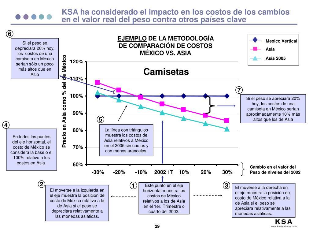 KSA ha considerado el impacto en los costos de los cambios en el valor real del peso contra otros países clave