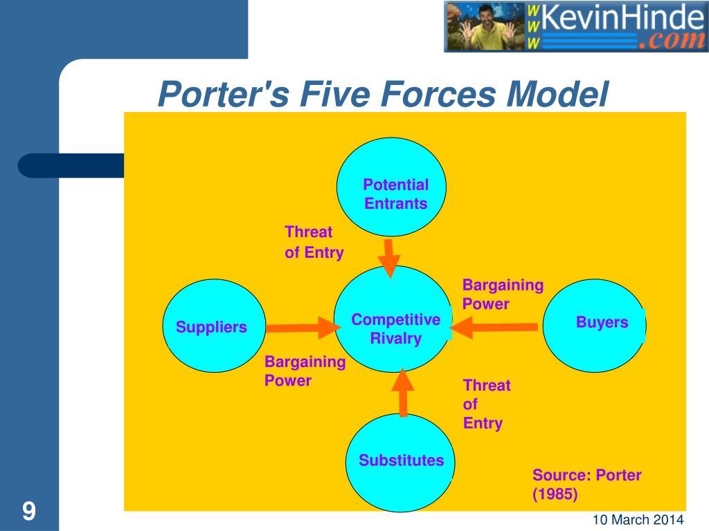 porter five forces revlon