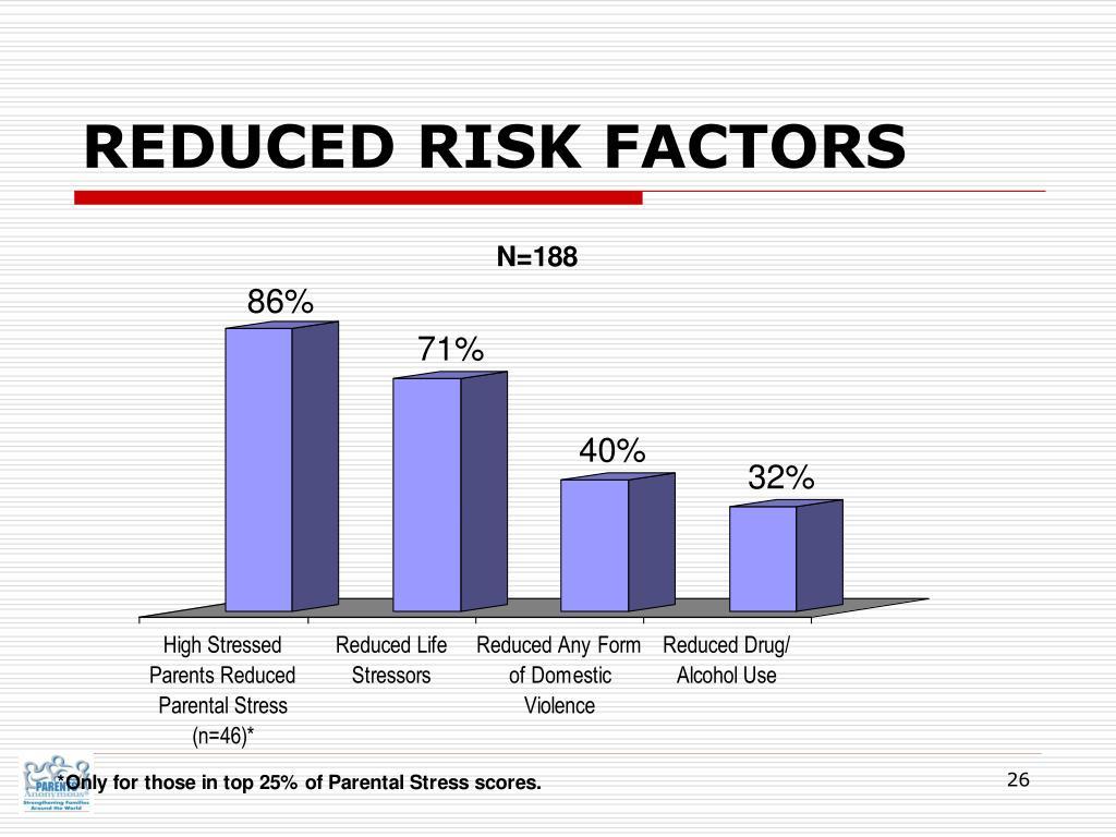 REDUCED RISK FACTORS