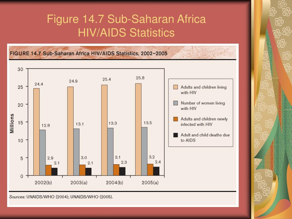 Figure 14.7 Sub-Saharan Africa