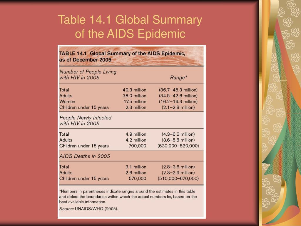 Table 14.1 Global Summary