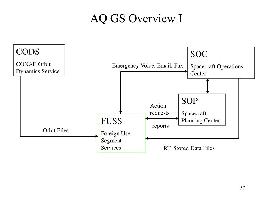 AQ GS Overview I