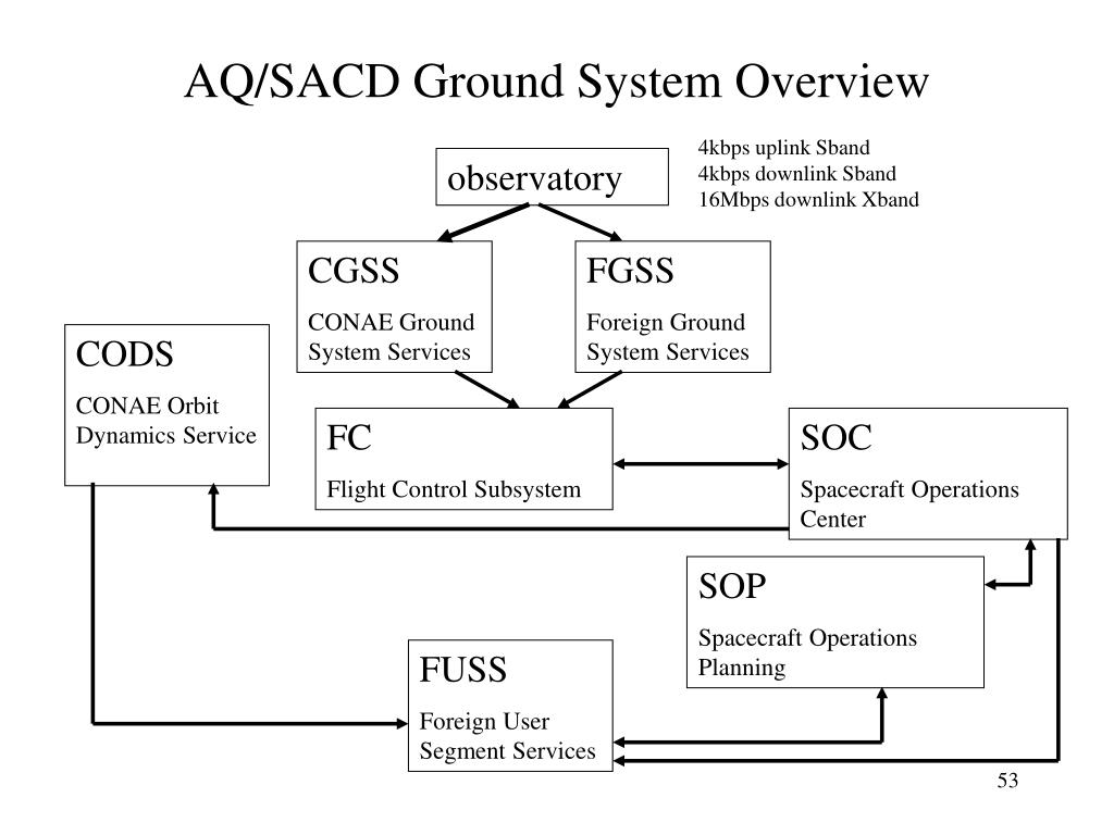 AQ/SACD Ground System Overview