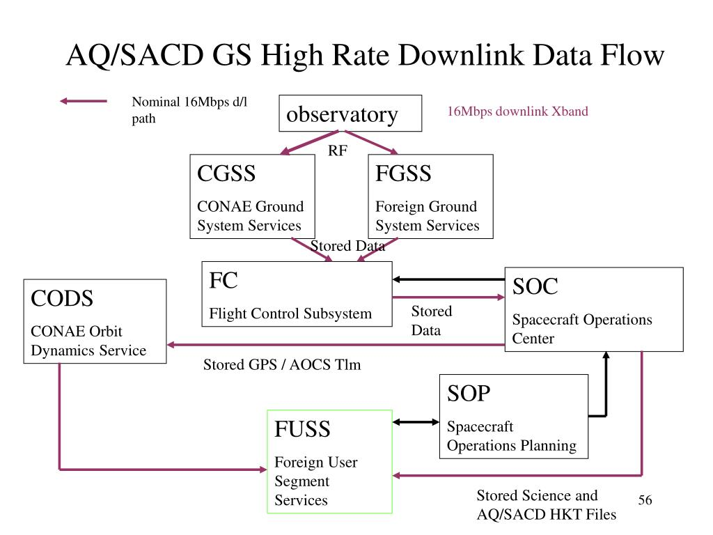 AQ/SACD GS High Rate Downlink Data Flow