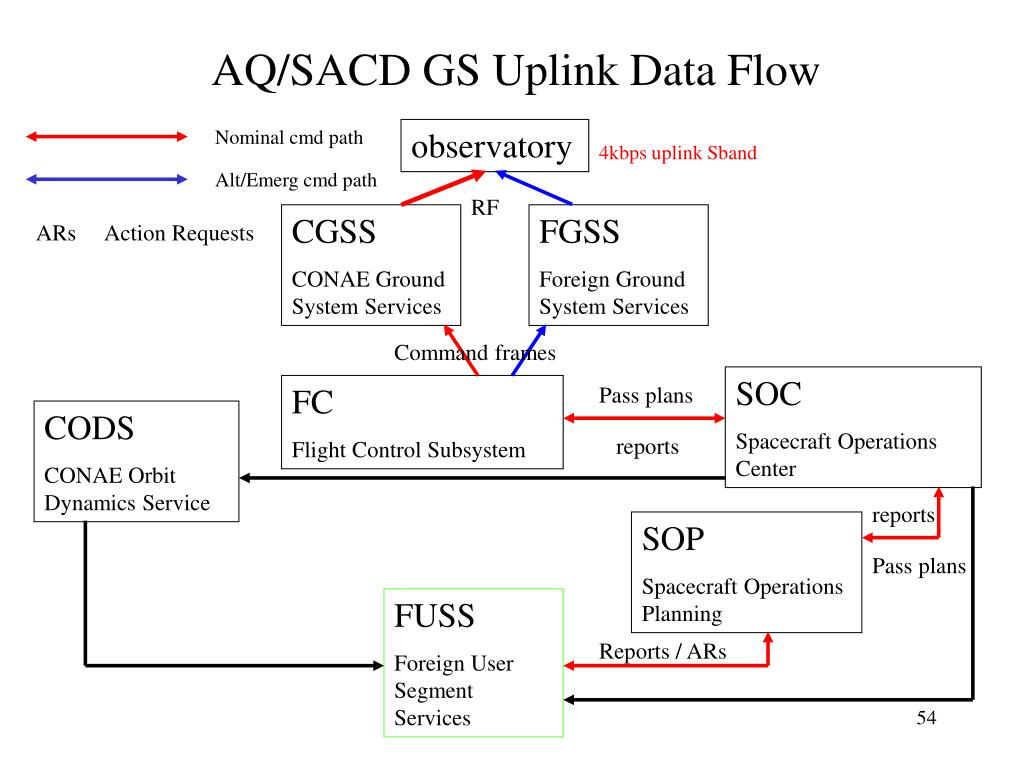 AQ/SACD GS Uplink Data Flow
