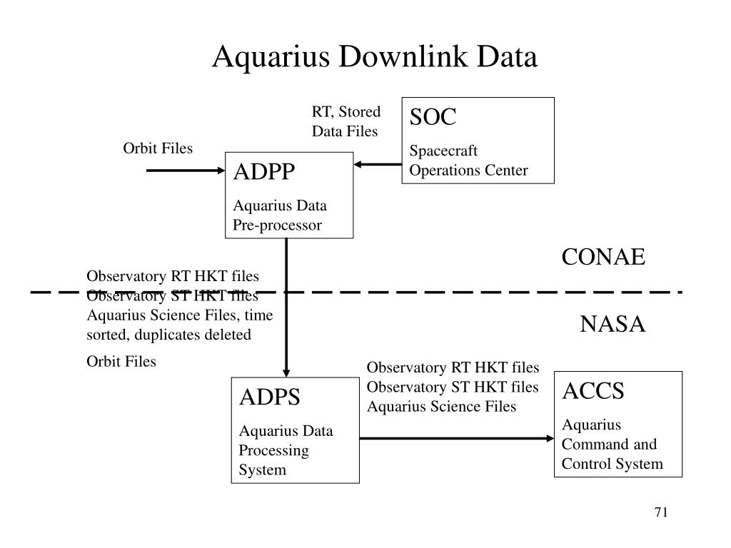 Aquarius Downlink Data