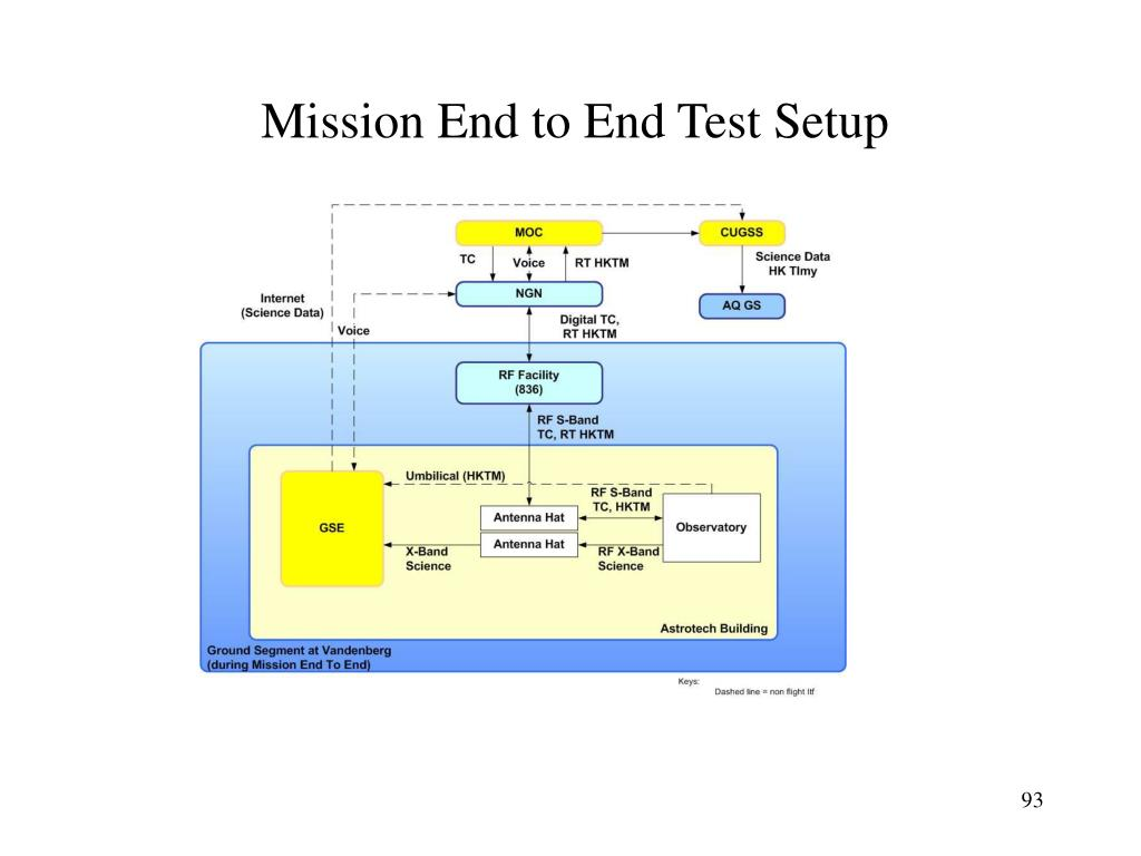 Mission End to End Test Setup