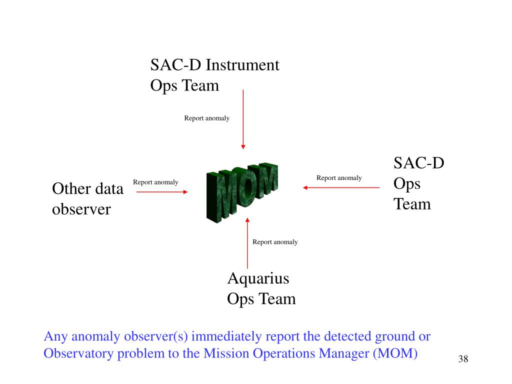 SAC-D Instrument Ops Team