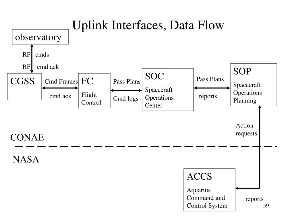 Uplink Interfaces, Data Flow