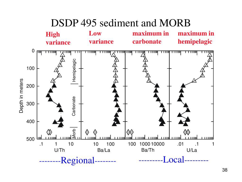 DSDP 495 sediment and MORB