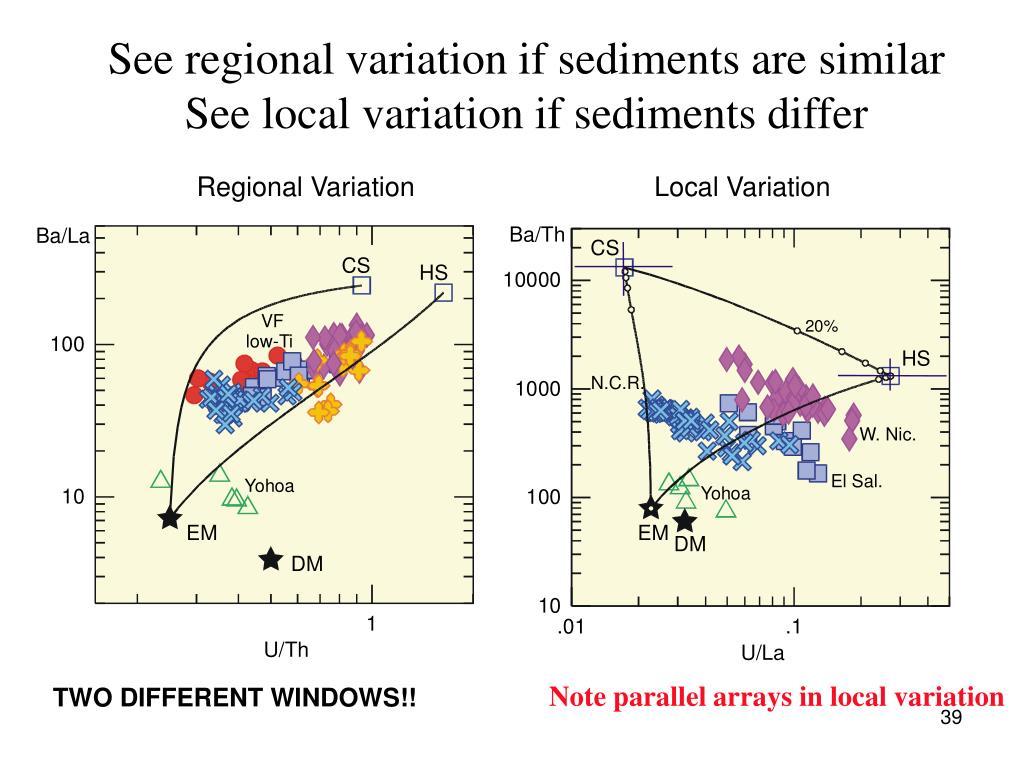 See regional variation if sediments are similar