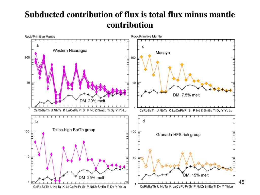 Subducted contribution of flux is total flux minus mantle contribution