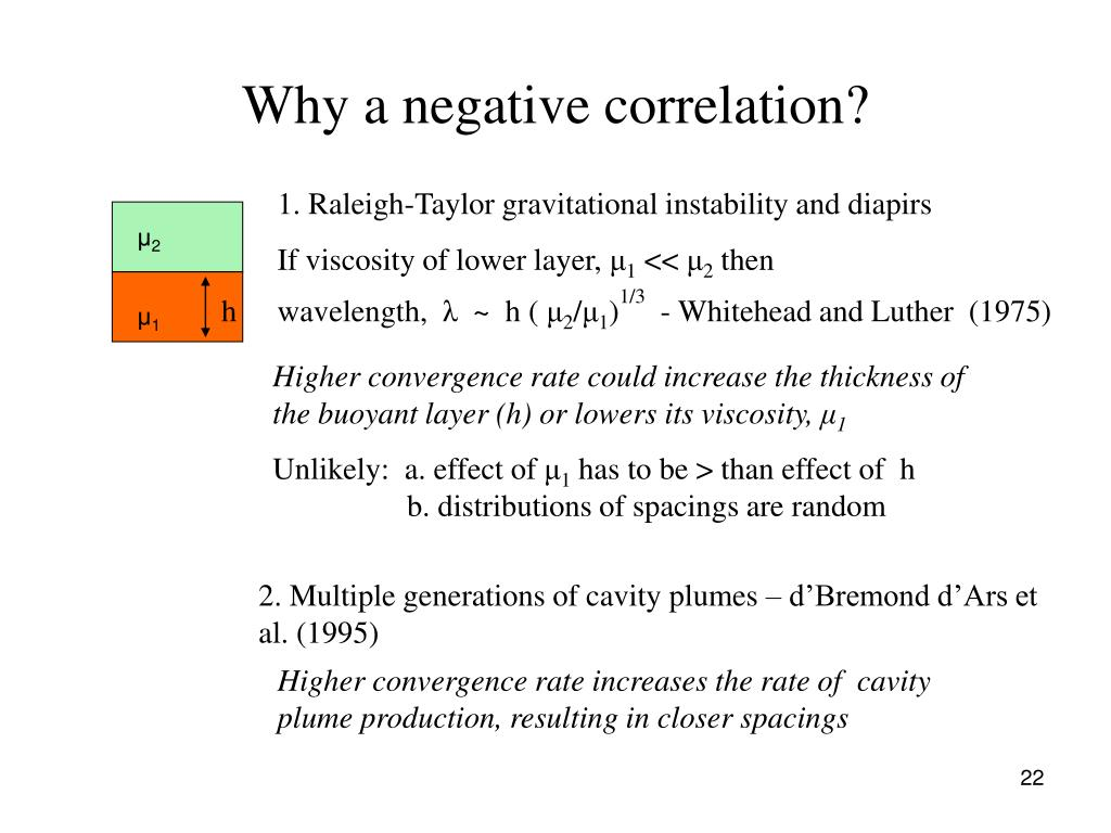 Why a negative correlation?