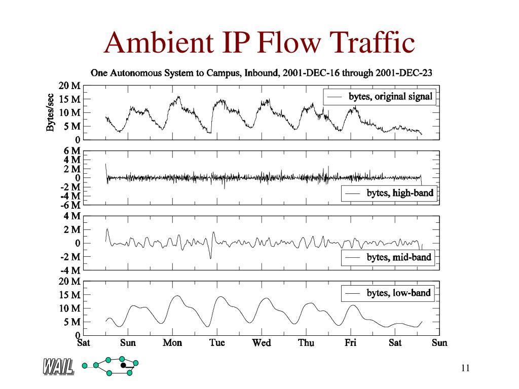 Ambient IP Flow Traffic