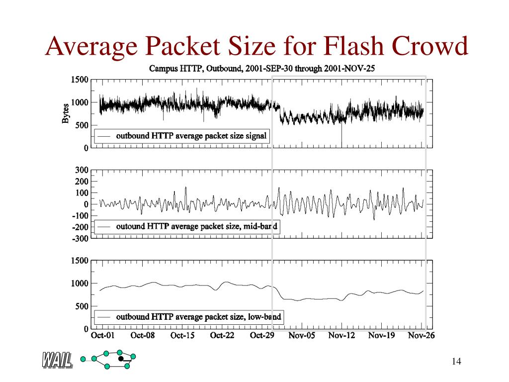 Average Packet Size for Flash Crowd