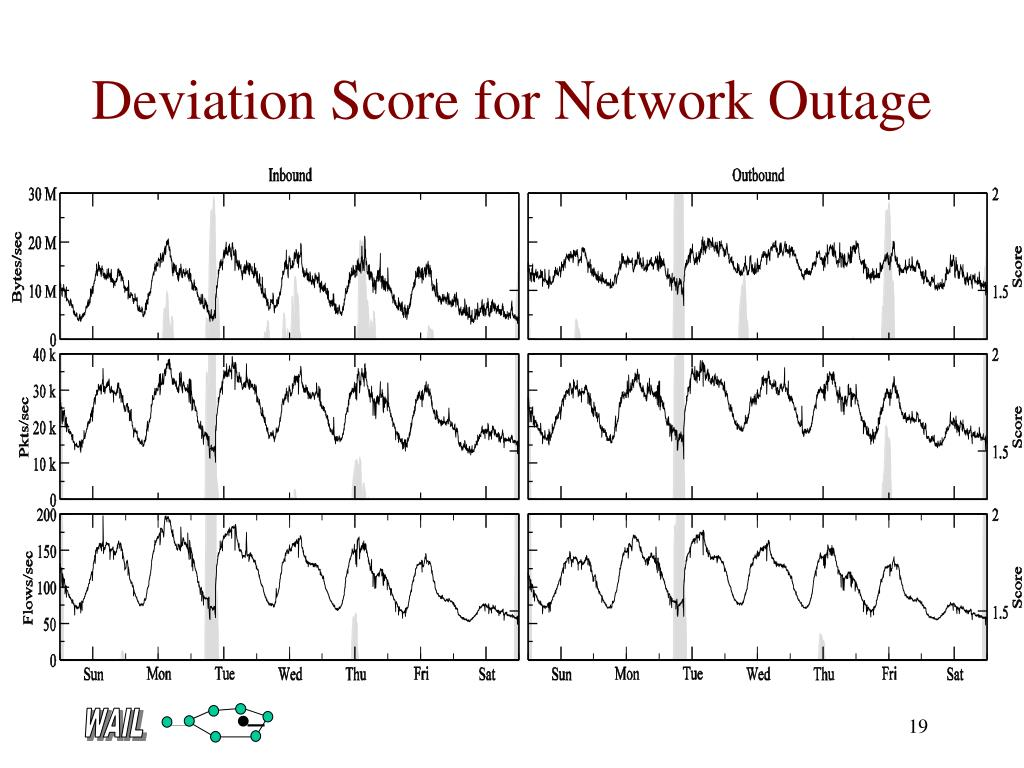 Deviation Score for Network Outage