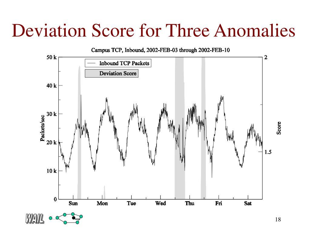 Deviation Score for Three Anomalies