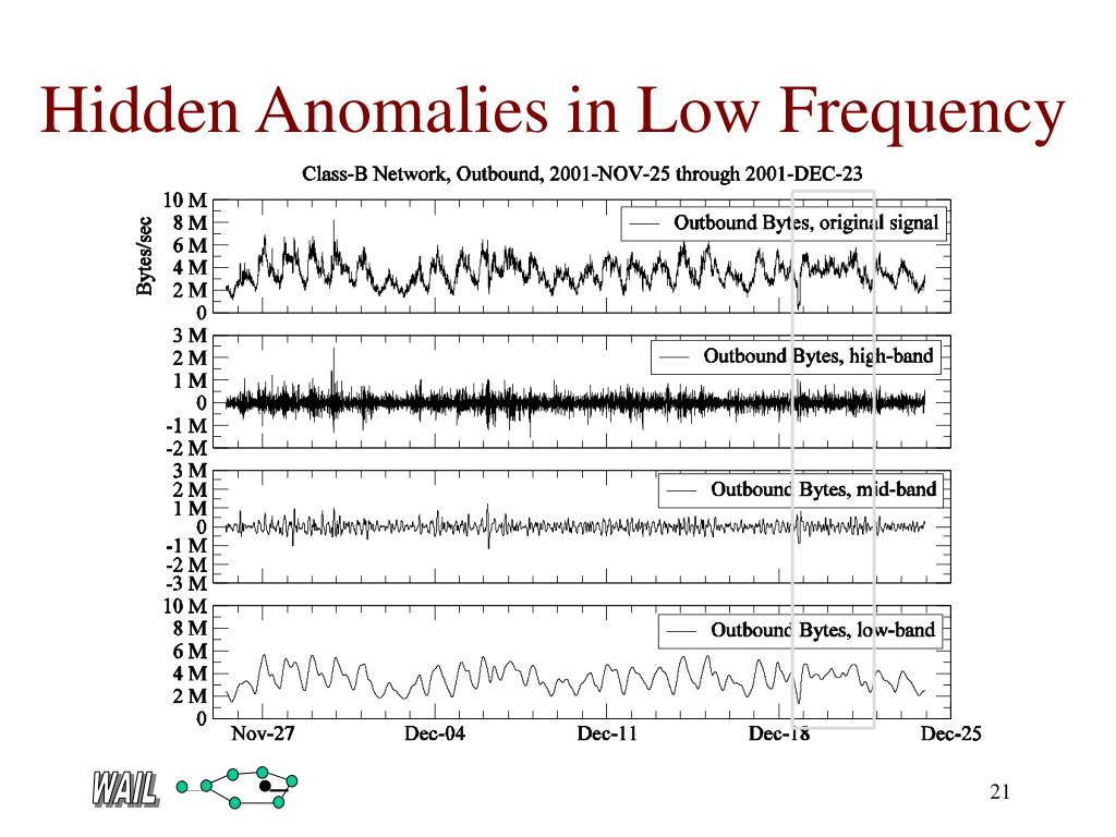 Hidden Anomalies in Low Frequency