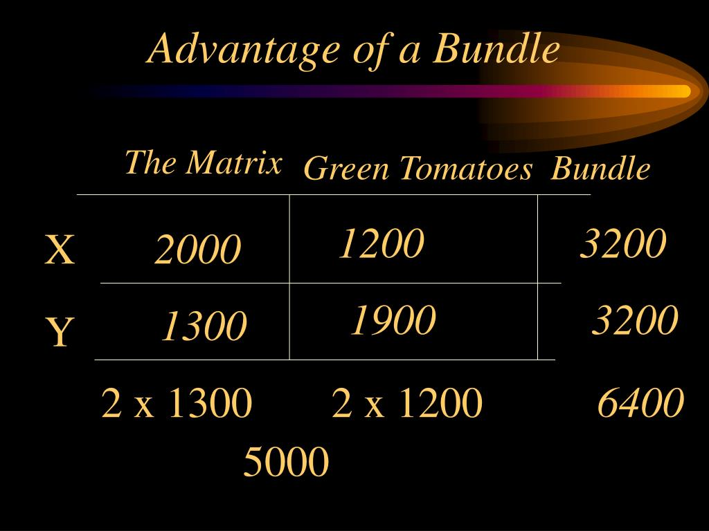 Advantage of a Bundle