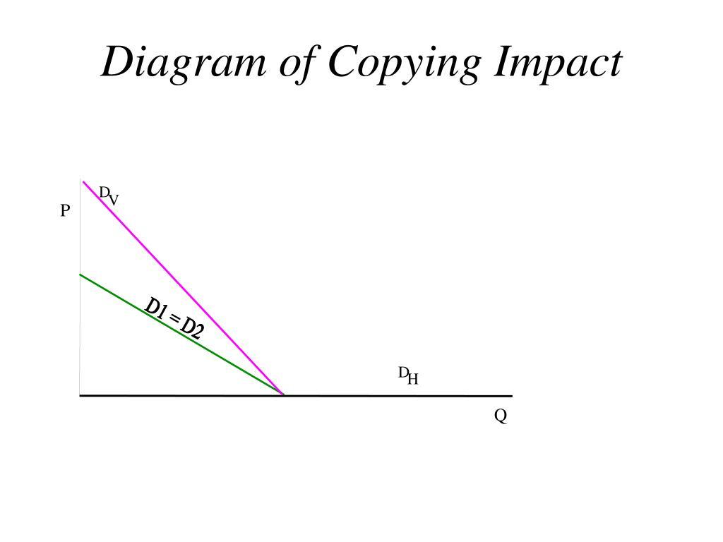 Diagram of Copying Impact