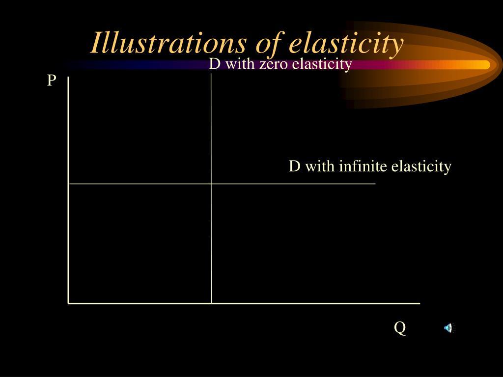 Illustrations of elasticity