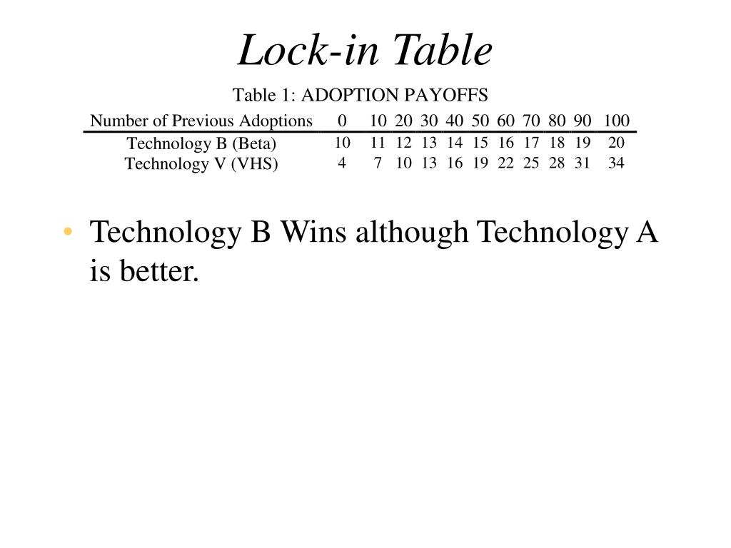 Lock-in Table