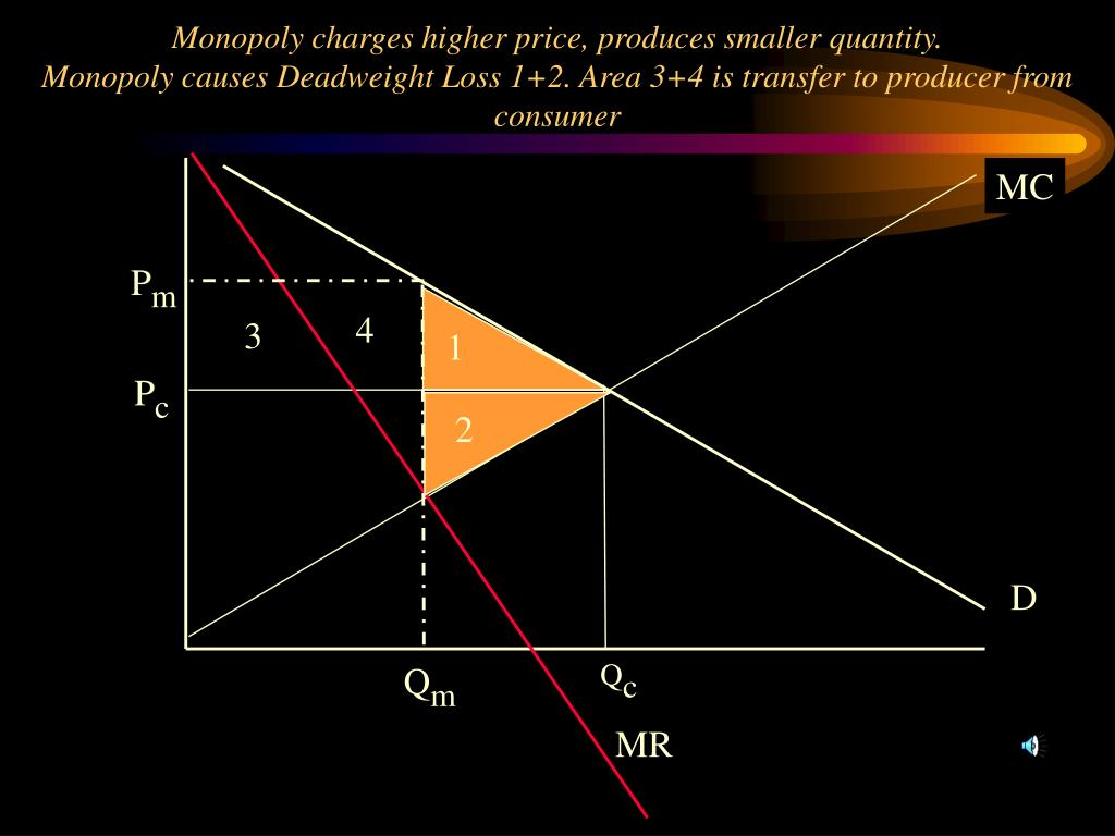 Monopoly charges higher price, produces smaller quantity.