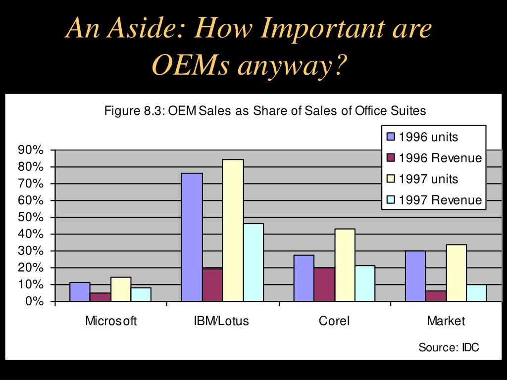 An Aside: How Important are OEMs anyway?