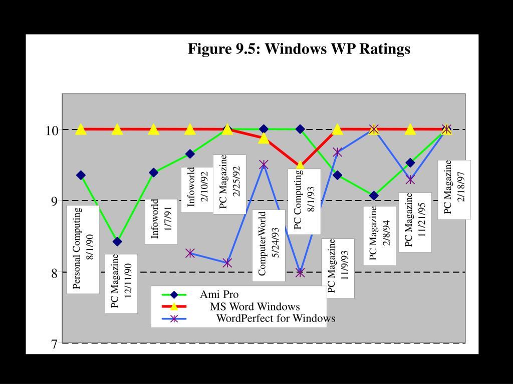 Figure 9.5: Windows WP Ratings