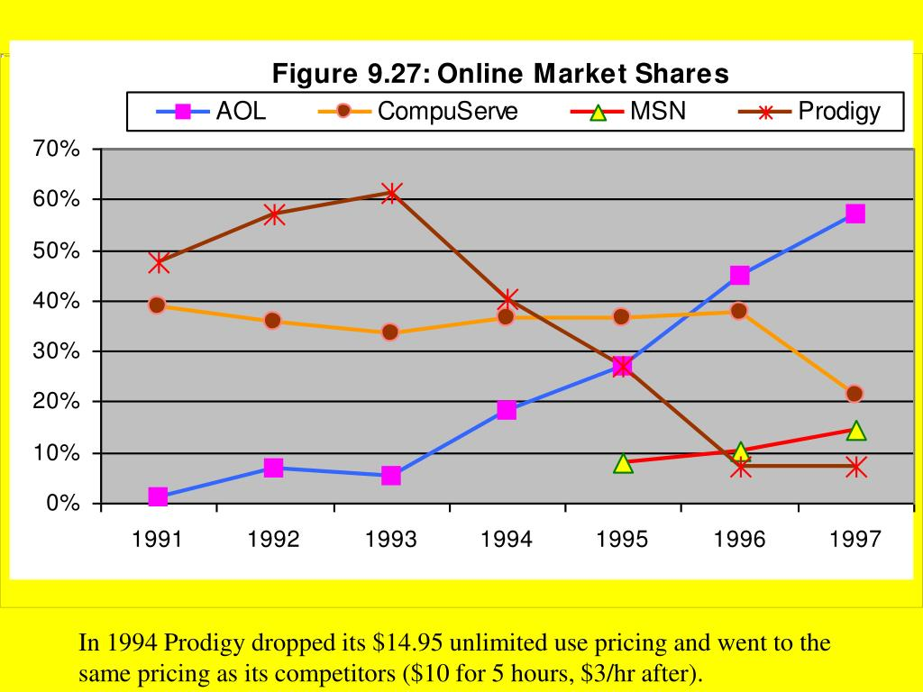 In 1994 Prodigy dropped its $14.95 unlimited use pricing and went to the same pricing as its competitors ($10 for 5 hours, $3/hr after).