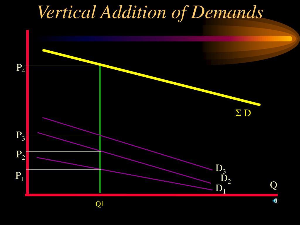 Vertical Addition of Demands