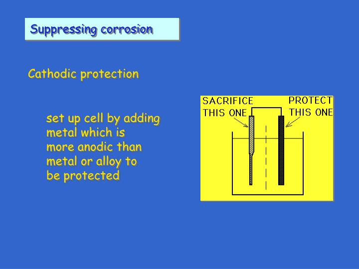 Suppressing corrosion