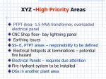 xyz high priority areas