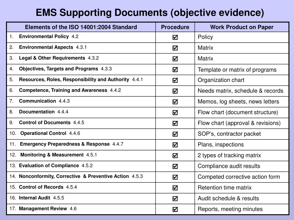 EMS Supporting Documents (objective evidence)
