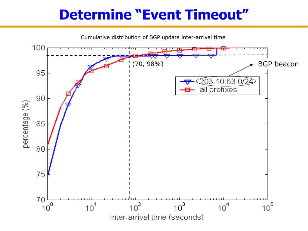 "Determine ""Event Timeout"""