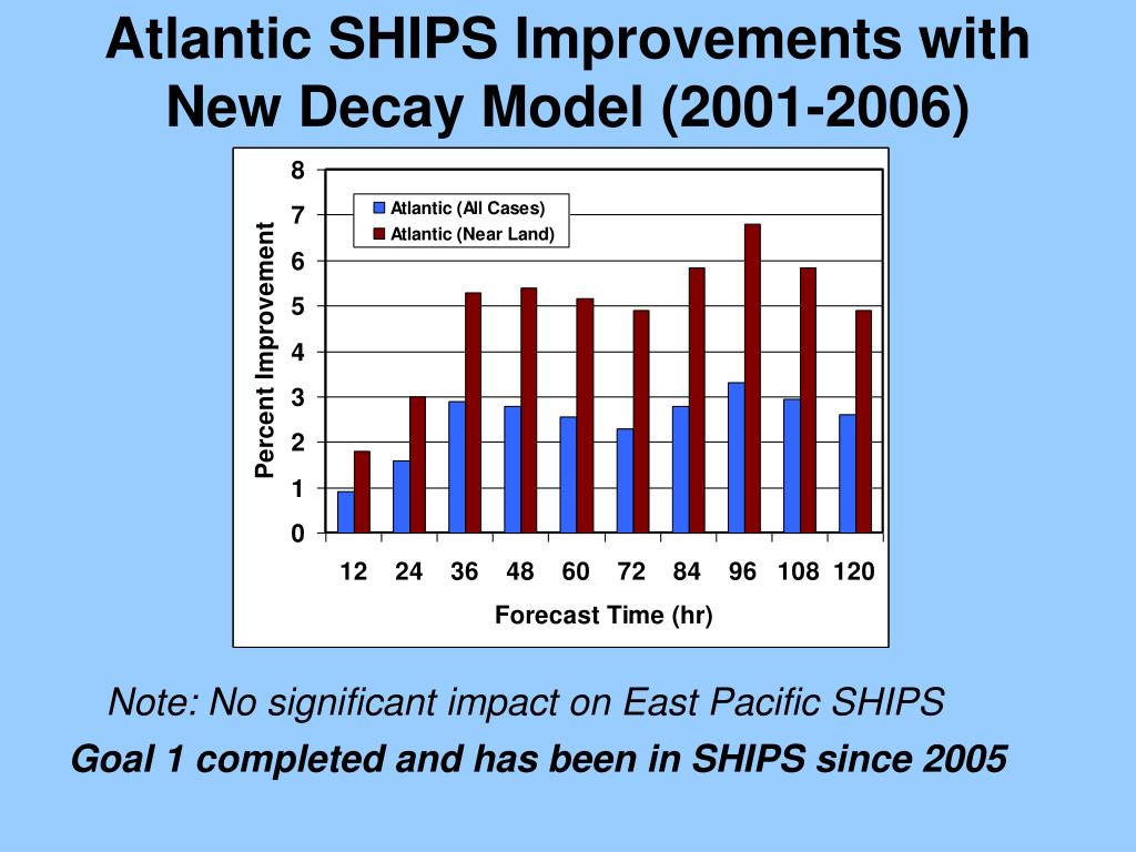 Atlantic SHIPS Improvements with New Decay Model (2001-2006)