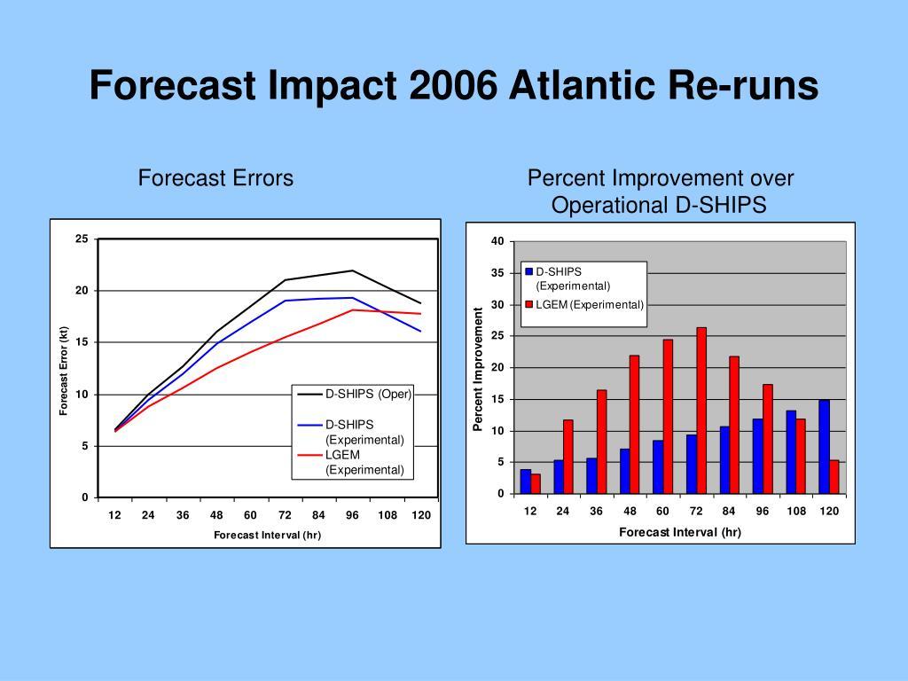 Forecast Impact 2006 Atlantic Re-runs