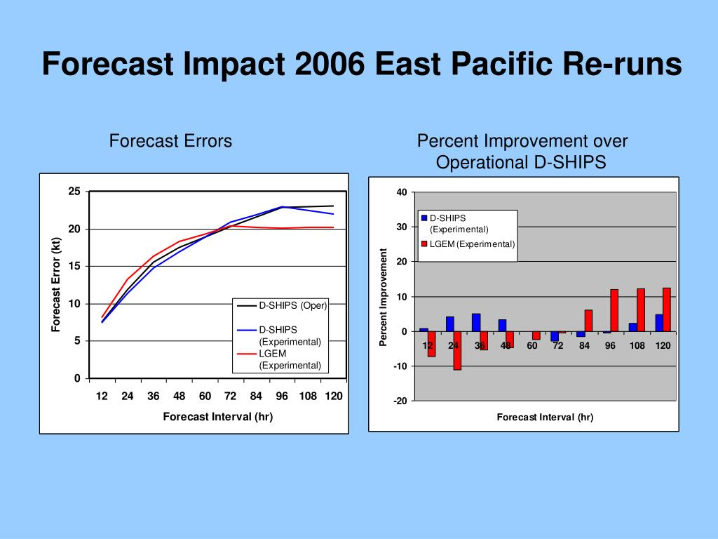 Forecast Impact 2006 East Pacific Re-runs