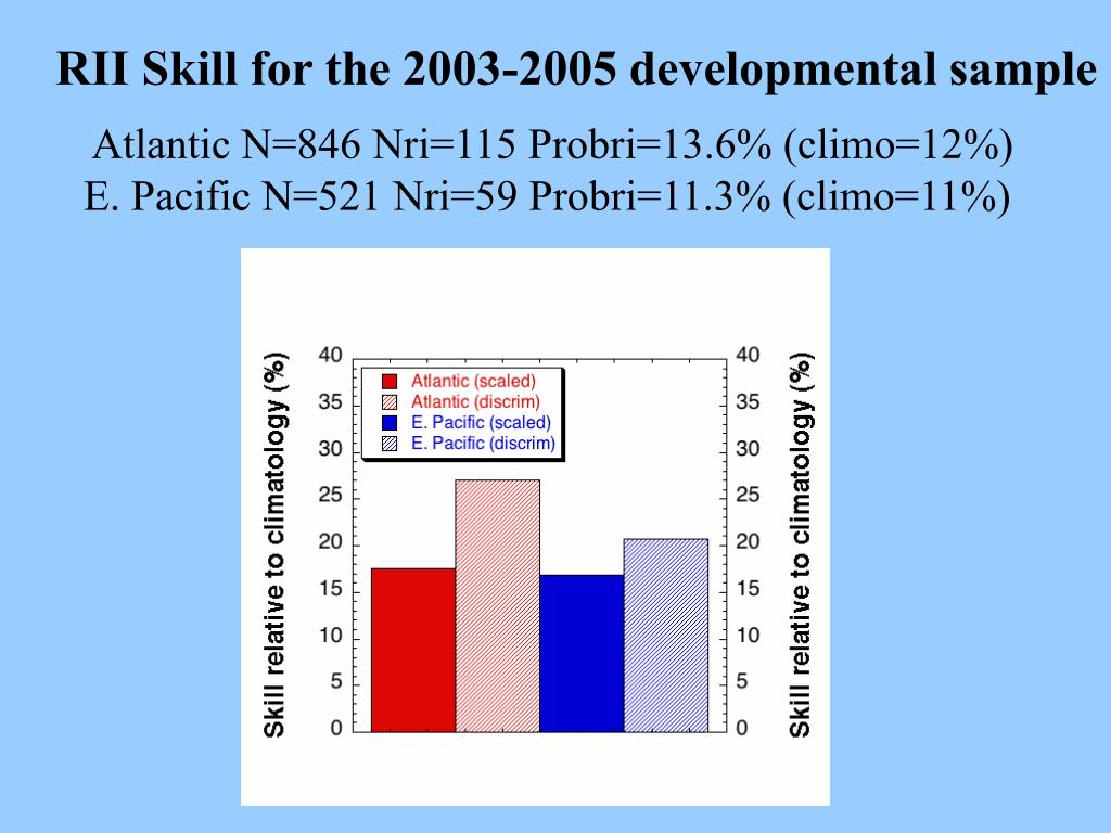 RII Skill for the 2003-2005 developmental sample