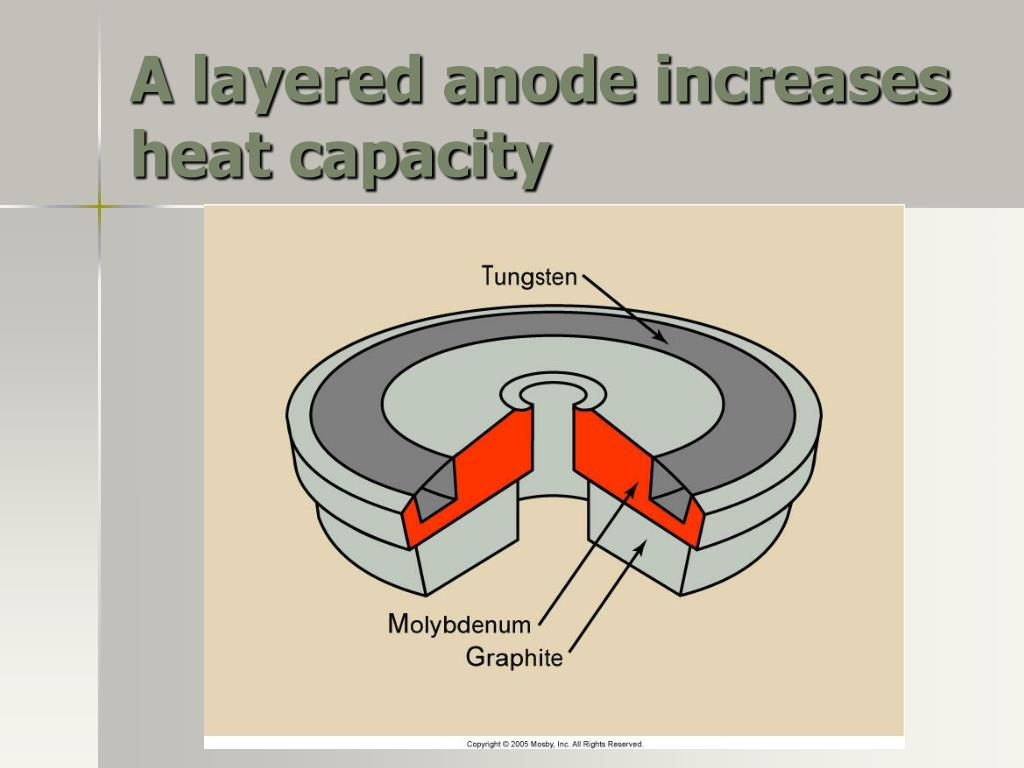 A layered anode increases heat capacity