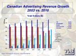canadian advertising revenue growth 2003 vs 2010