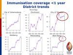 immunisation coverage 1 year district trends