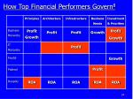 how top financial performers govern 8