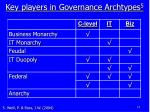key players in governance archtypes 5