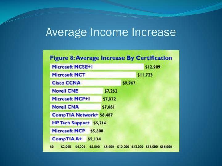 Average income increase