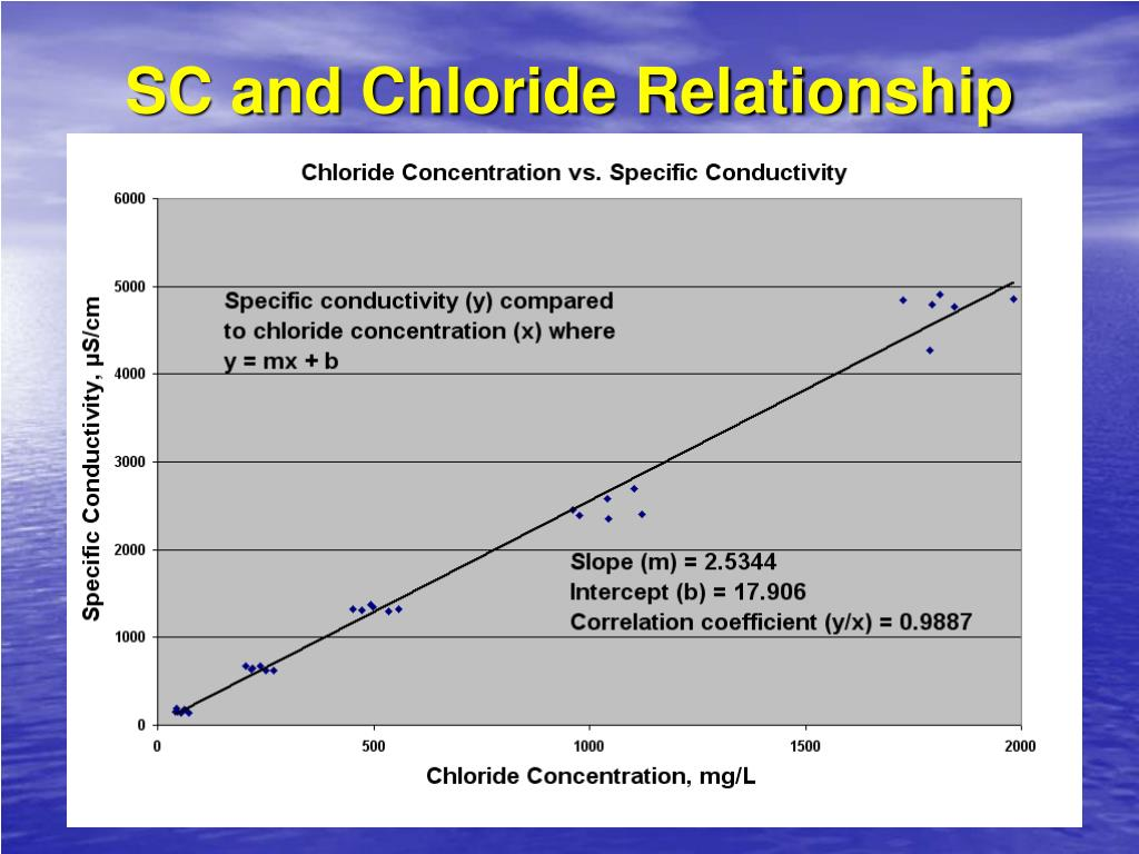 SC and Chloride Relationship