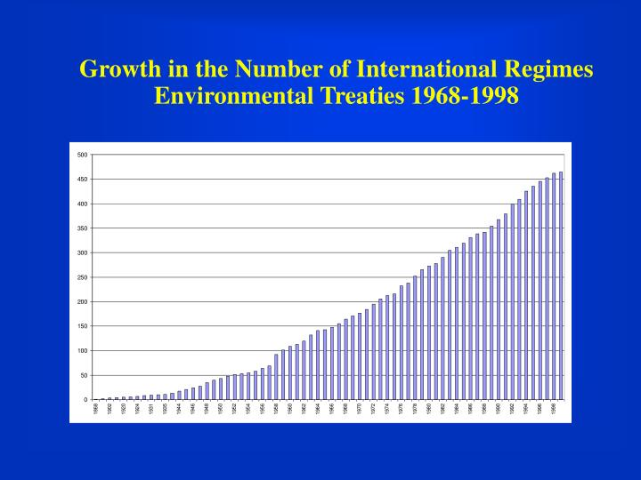 Growth in the Number of International Regimes